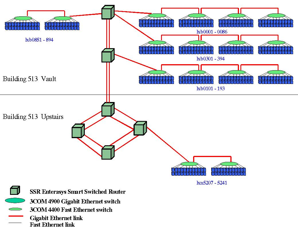 large network topology gallery
